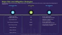 Business Case Contest Car Company Sales Deficit Major Risk And Mitigation Strategies Designs PDF