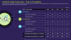 Business Case Contest Car Company Sales Deficit Vehicle Sale Forecast Top 3 Countries Download PDF