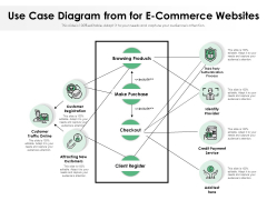 Business Case Flow Chart For Online Purchasing Process Ppt PowerPoint Presentation Infographics Display PDF