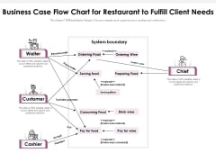Business Case Flow Chart For Restaurant To Fulfill Client Needs Ppt PowerPoint Presentation Gallery Brochure PDF