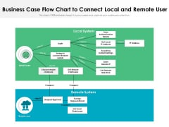 Business Case Flow Chart To Connect Local And Remote User Ppt PowerPoint Presentation Summary Layout PDF