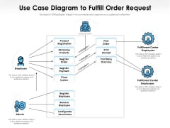 Business Case Flow Chart To Fulfill Order Process Ppt PowerPoint Presentation Layouts Information PDF