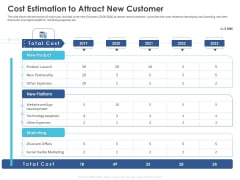 Business Case Studies Stagnant Industries Cost Estimation To Attract New Customer Microsoft PDF