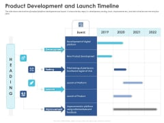 Business Case Studies Stagnant Industries Product Development And Launch Timeline Ppt Infographic Template Aids PDF