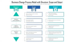 Business Change Process Model With Structure Scope And Output Ppt PowerPoint Presentation Infographic Template Files PDF