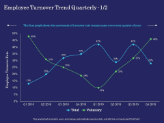 Business Coaching Employee Turnover Trend Quarterly Rate Ppt PowerPoint Presentation Model Objects PDF