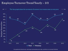 Business Coaching Employee Turnover Trend Yearly Movement Ppt PowerPoint Presentation File Icons PDF