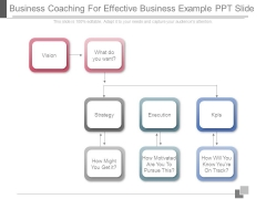 Business Coaching For Effective Business Example Ppt Slide