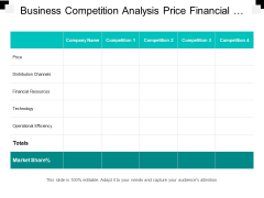 Business Competition Analysis Price Financial Resources And Technology Ppt PowerPoint Presentation Summary Master Slide