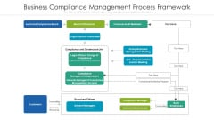 Business Compliance Management Process Framework Ppt PowerPoint Presentation Summary Backgrounds PDF