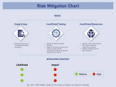 Business Contingency Planning Risk Mitigation Chart Ppt PowerPoint Presentation Show Mockup PDF