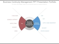 Business Continuity Management Ppt Presentation Portfolio