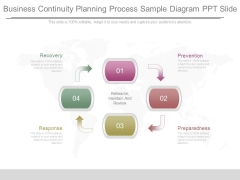 Business Continuity Planning Process Sample Diagram Ppt Slide