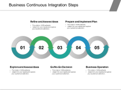 Business Continuous Integration Steps Ppt PowerPoint Presentation Show Visuals