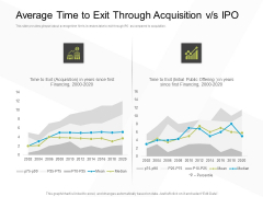 Business Evacuation Plan Average Time To Exit Through Acquisition Vs IPO Ppt PowerPoint Presentation Show Outfit PDF