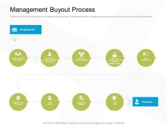 Business Evacuation Plan Management Buyout Process Ppt PowerPoint Presentation Model Smartart PDF