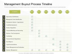 Business Evacuation Plan Management Buyout Process Timeline Ppt PowerPoint Presentation Styles Layout PDF