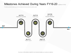 Business Evacuation Plan Milestones Achieved During Years FY 16 20 Product Ppt PowerPoint Presentation Outline Slides PDF