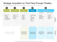 Business Evacuation Plan Strategic Acquisition By Third Party Process Timeline Ppt PowerPoint Presentation Layouts Picture PDF