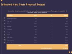 Business Event Planning Estimated Hard Costs Proposal Budget Ppt Model Smartart PDF