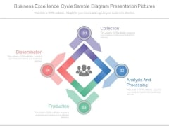 Business Excellence Cycle Sample Diagram Presentation Pictures