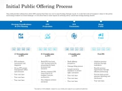 Business Finance Options Debt Vs Equity Initial Public Offering Process Background PDF