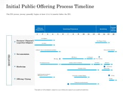 Business Finance Options Debt Vs Equity Initial Public Offering Process Timeline Template PDF