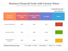 Business Financial Goals With Current Status Ppt PowerPoint Presentation Gallery Ideas PDF