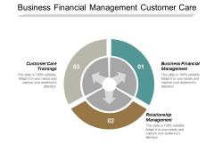 Business Financial Management Customer Care Trainings Relationship Management Ppt PowerPoint Presentation Slide