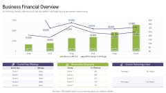 Business Financial Overview Mergers And Acquisitions Synergy Ppt Show Smartart PDF