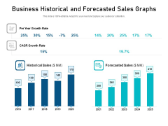 Business Historical And Forecasted Sales Graphs Ppt PowerPoint Presentation Ideas Themes PDF