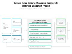 Business Human Resource Management Process With Leadership Development Program Ppt PowerPoint Presentation Professional Deck PDF