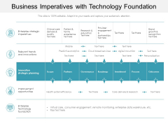 Business Imperatives With Technology Foundation Ppt PowerPoint Presentation Icon Example File PDF