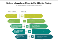Business Information And Security Risk Mitigation Strategy Ppt PowerPoint Presentation File Format PDF