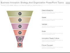 Business Innovation Strategy And Organization Powerpoint Topics