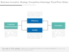Business Innovation Strategy Competitive Advantage Powerpoint Slides