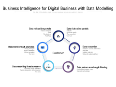 Business Intelligence For Digital Business With Data Modelling Ppt PowerPoint Presentation Icon Graphics