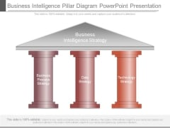 Business Intelligence Pillar Diagram Powerpoint Presentation