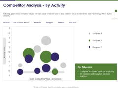 Business Intelligence Report Competitor Analysis By Activity Ppt Infographics Design Inspiration PDF