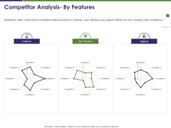 Business Intelligence Report Competitor Analysis By Features Ppt Layouts Show PDF