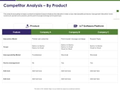 Business Intelligence Report Competitor Analysis By Product Ppt Infographic Template Ideas PDF
