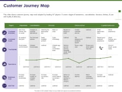 Business Intelligence Report Customer Journey Map Ppt Icon Smartart