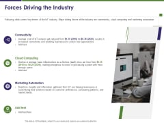 Business Intelligence Report Forces Driving The Industry Ppt Pictures Background PDF