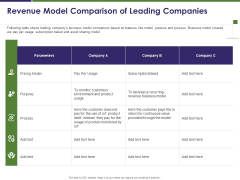 Business Intelligence Report Revenue Model Comparison Of Leading Companies Ppt Professional Information PDF