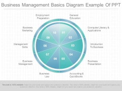 Business Management Basics Diagram Example Of Ppt
