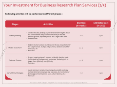 Business Management Research Your Investment For Business Research Plan Services Stages Topics PDF