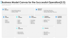 Business Model Canvas For The Successful Operation Ppt File Graphics Example PDF