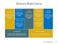 Business Model Canvas Ppt PowerPoint Presentation Picture