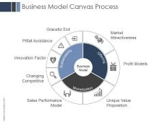 Business Model Canvas Process Ppt PowerPoint Presentation Examples