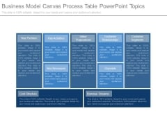 Business Model Canvas Process Table Powerpoint Topics